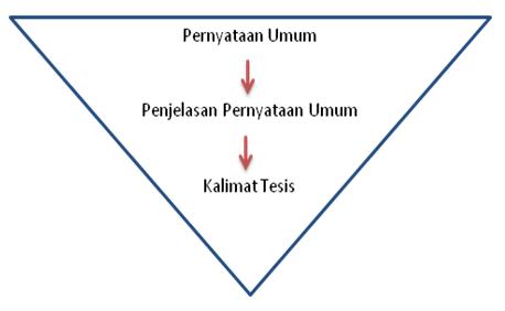 Ilustrasi teknik segitiga terbalik